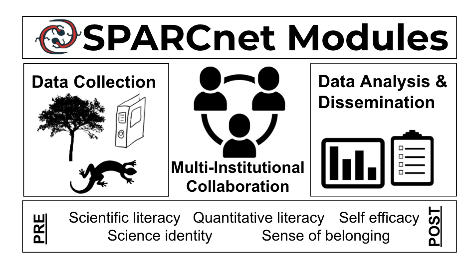 A graphic of how SPARCnet education modules are used to connect students to nature, to each other, and to real-world data.